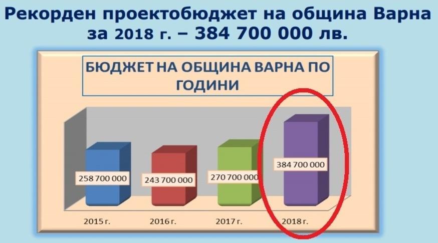 Рекордно големият бюджет на община Варна за 2018 година от