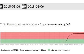 """Автоматичната измервателна станция """"Изворите"""" в Девня отчете наднормено замърсяване на"""